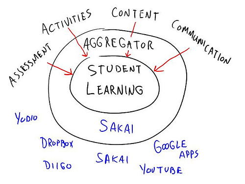 aggregator blog