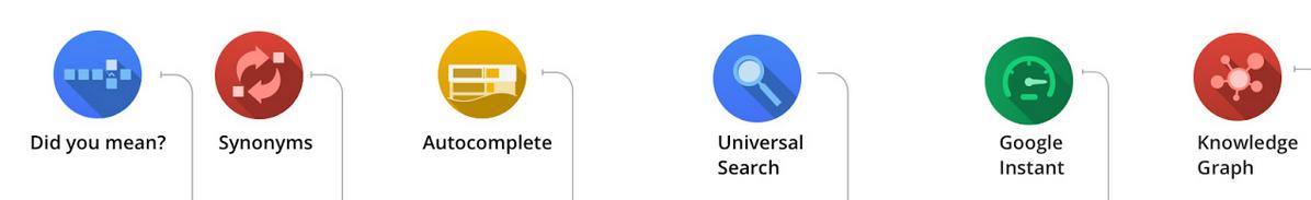 Google Updates