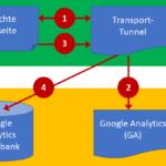 Serverseitiges Tracking: Was bedeutet das und wie sieht es mit dem Datenschutz aus?